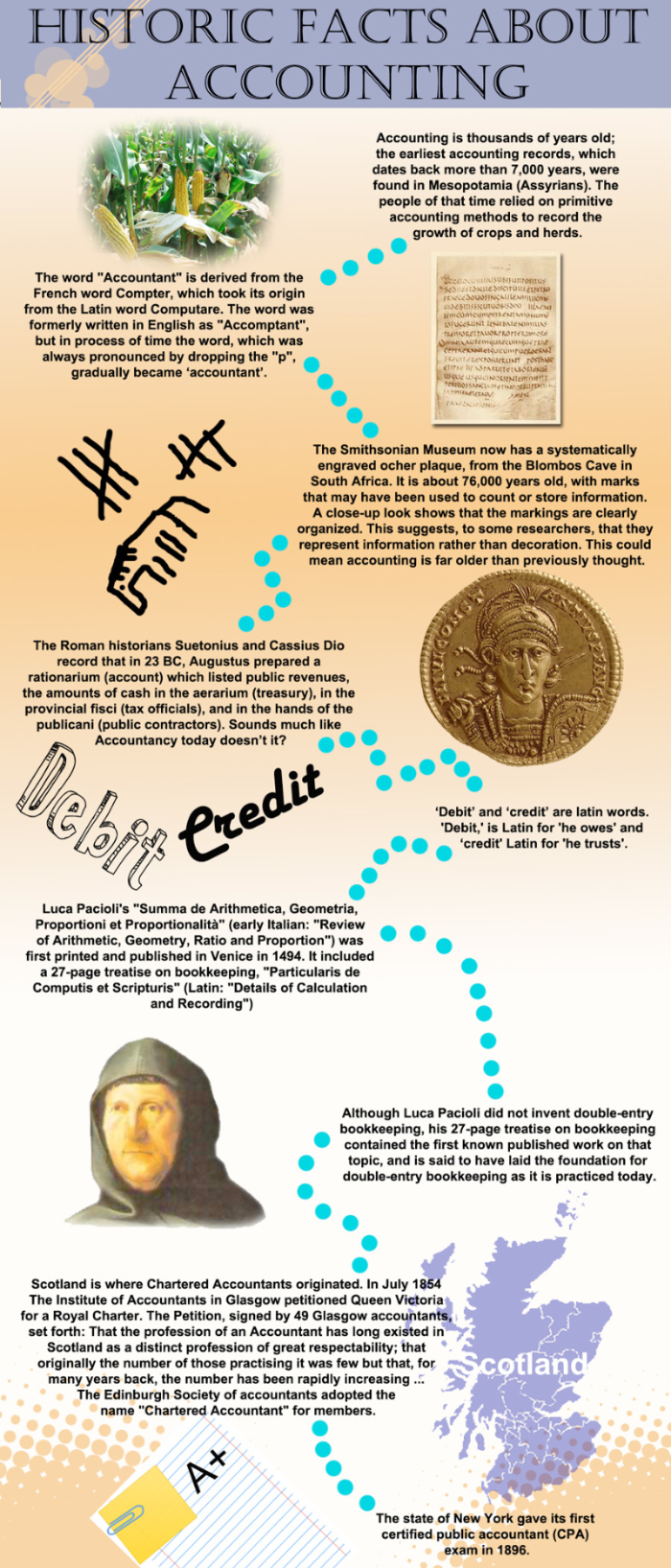 the history of accounting Accounting is the systematic and comprehensive recording of financial transactions pertaining to a business how have these practices developed throughout history.